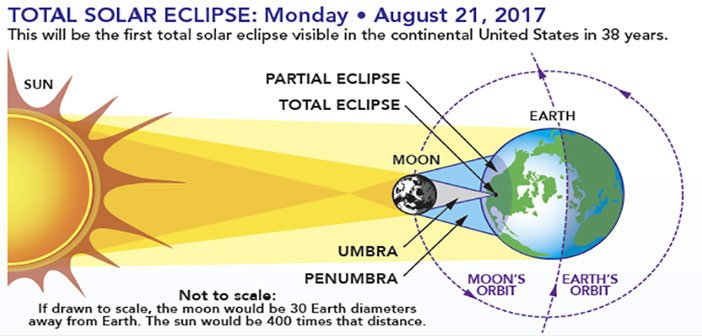 solar eclipse niceville
