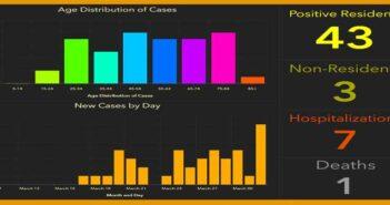 niceville okaloosa county florida covid-19 coronavirus report cases april 2