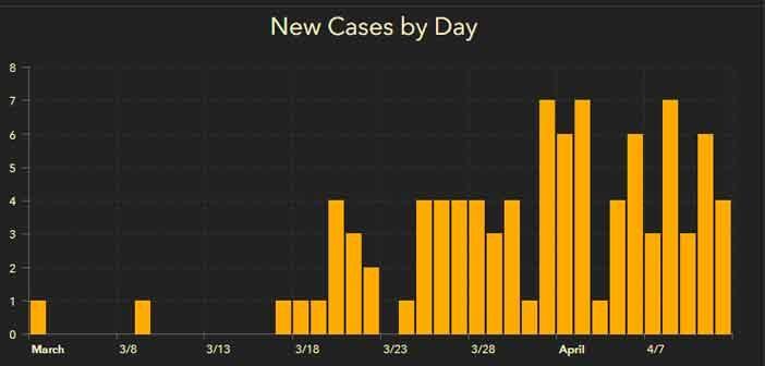 covid-19 coronavirus cases report niceville okaloosa