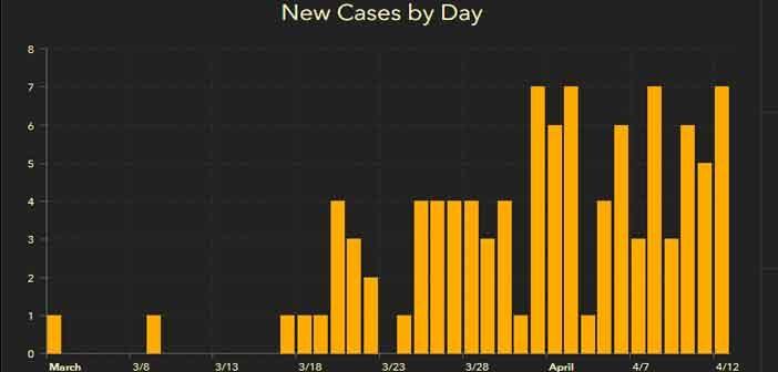 niceville okaloosa covid-19 coronavirus cases april 13