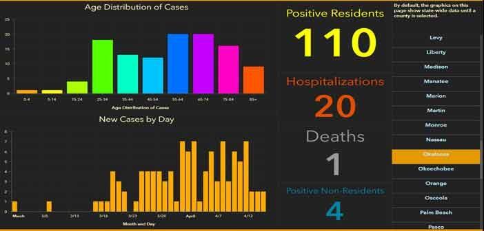 niceville okaloosa covid-19 coronavirus cases