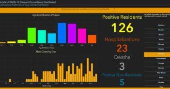 okaloosa covid-19 cases daily report april 20 fort walton beach, destin, niceville