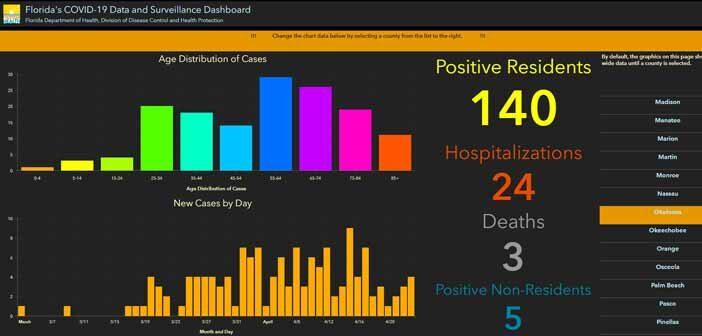 niceville okaloosa covid-19 coronavirus cases april 24