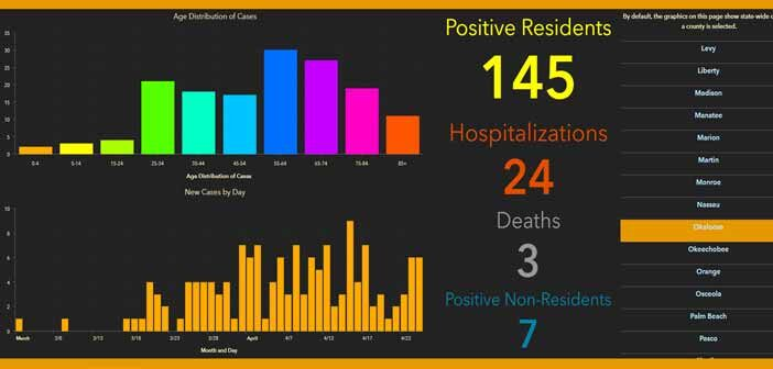 niceville okaloosa covid-19 coronavirus cases report daily april 28