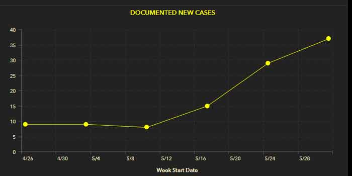 okaloosa county coronavirus covid-19 new cases chart graph april may june 2020