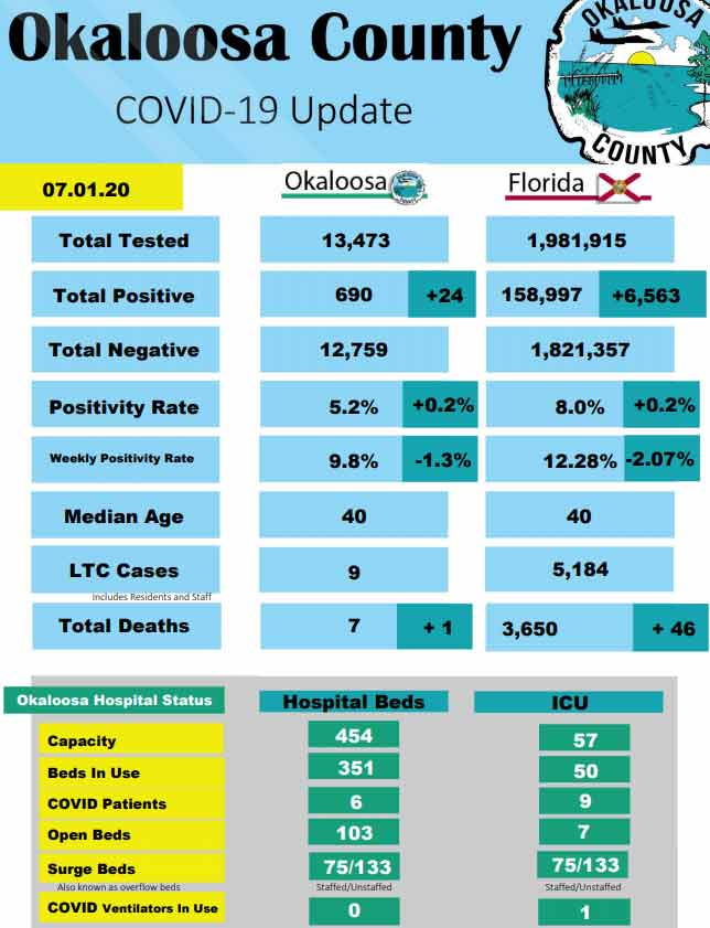 Okaloosa County COVID-19 by the Numbers, July 1, 2020