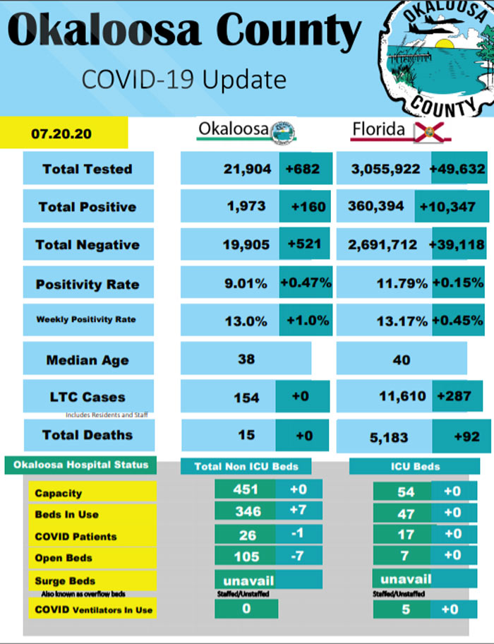 Okaloosa County COVID-19 Daily Report for July 20, 2020 statistics, hospital beds deaths