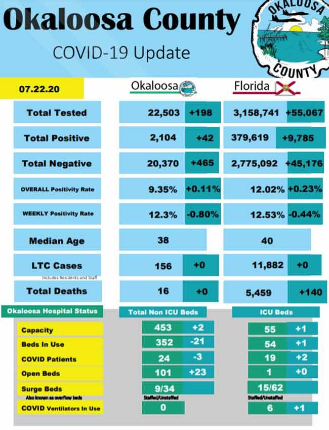 okaloosa county florida covid-19 coronavirus stats daily report july 22, 2020