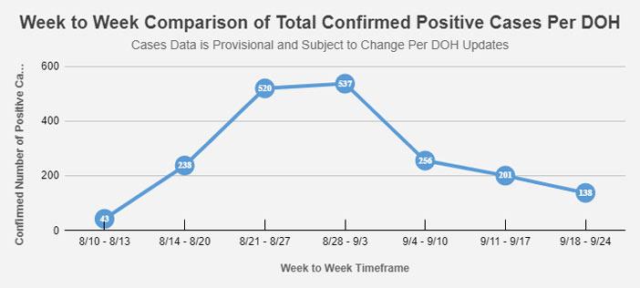 Okaloosa Schools COVID-19 Cases By Week august-sept 2021